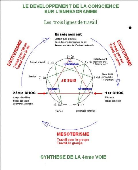 enneagramme, musique de gurdjieff, principe de la 4ème VOIE
